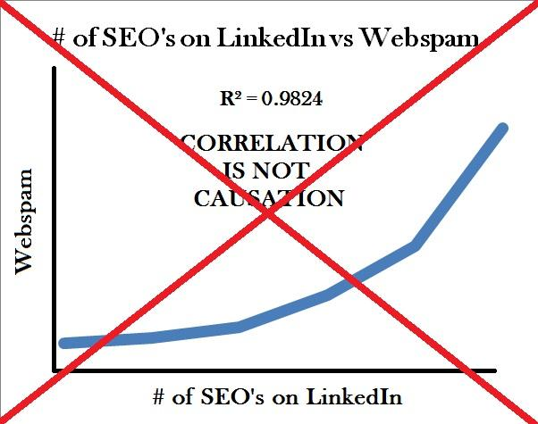 SEO Correlational Studies