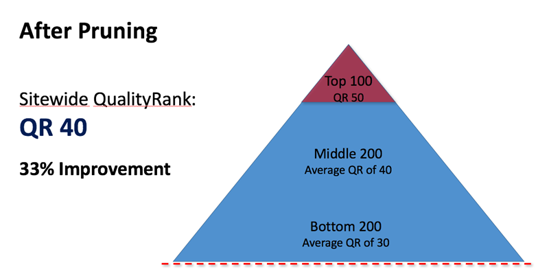 organic quality rank