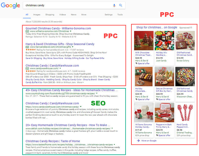 2. Don't just diversify with PPC search engine advertising, incorporate SEO into a game plan
