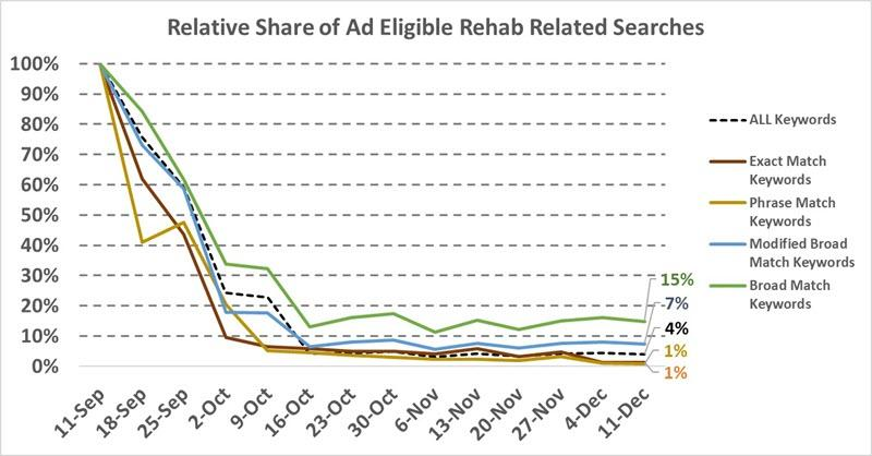 google adwords rehab ad policy changes