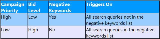 priority levels for shopping campaigns