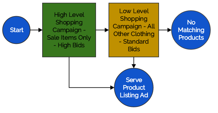 shopping campaigns for sale items