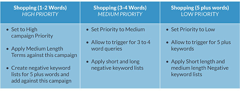 shopping campaign structure tips