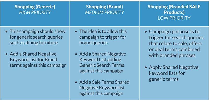 advice for structuring google shopping campaigns