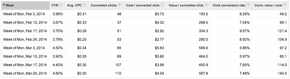 Google Shopping Ads Performance