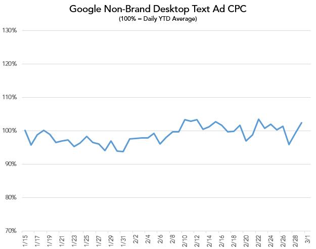 ad cpcs graph