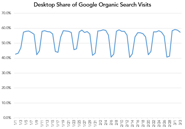 share of organic clicks