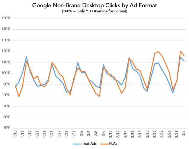 clicks by ad format