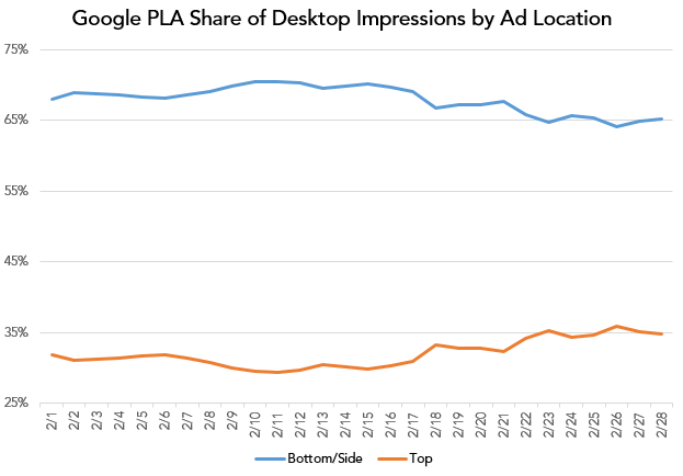 pla share of desktop impressions by ad location graph