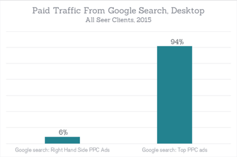 traffic from side ads graph