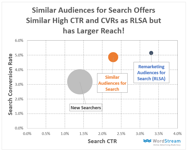 Similar Audiences Post