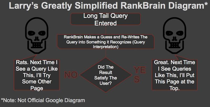 google rankbrain diagram