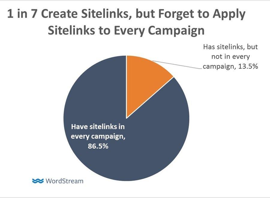 adwords sitelinks best practices
