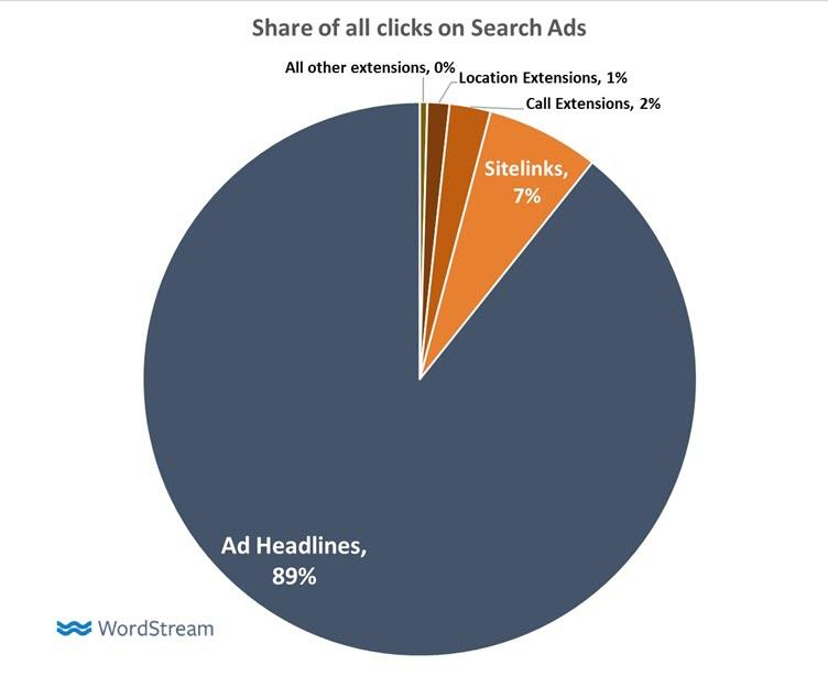 adwords extensions share of clicks