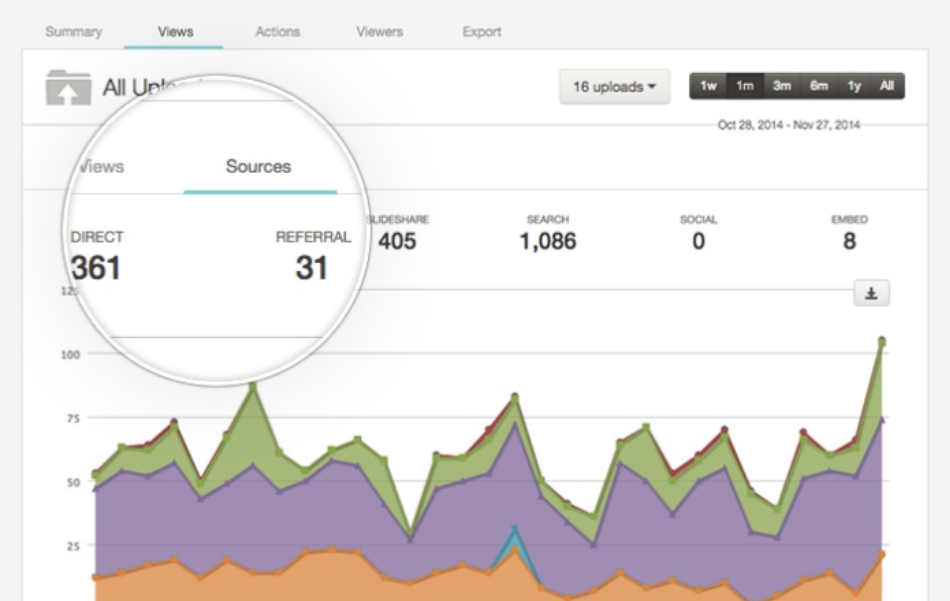 SlideShare marketing performance metrics