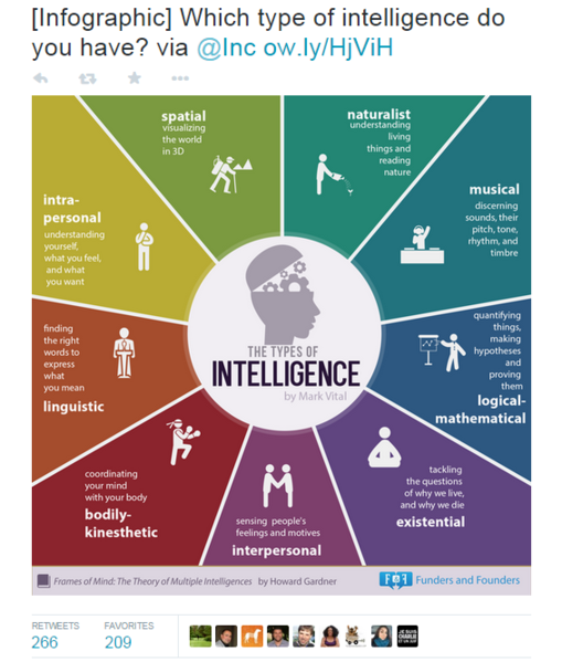 Get more retweets types of intelligence infographic