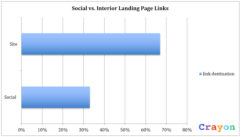 social links on landing pages