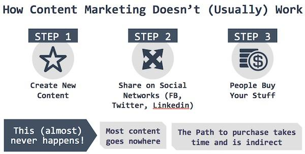 Social media advertising how content marketing doesn't work