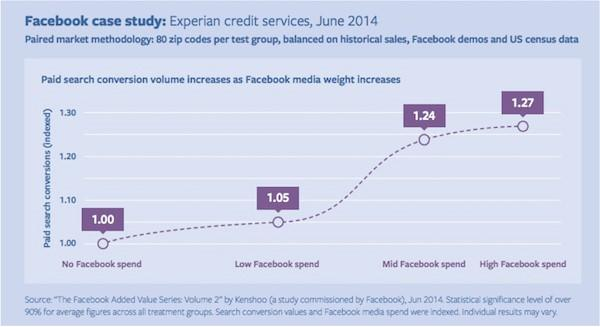 Social media advertising Facebook Experian case study data