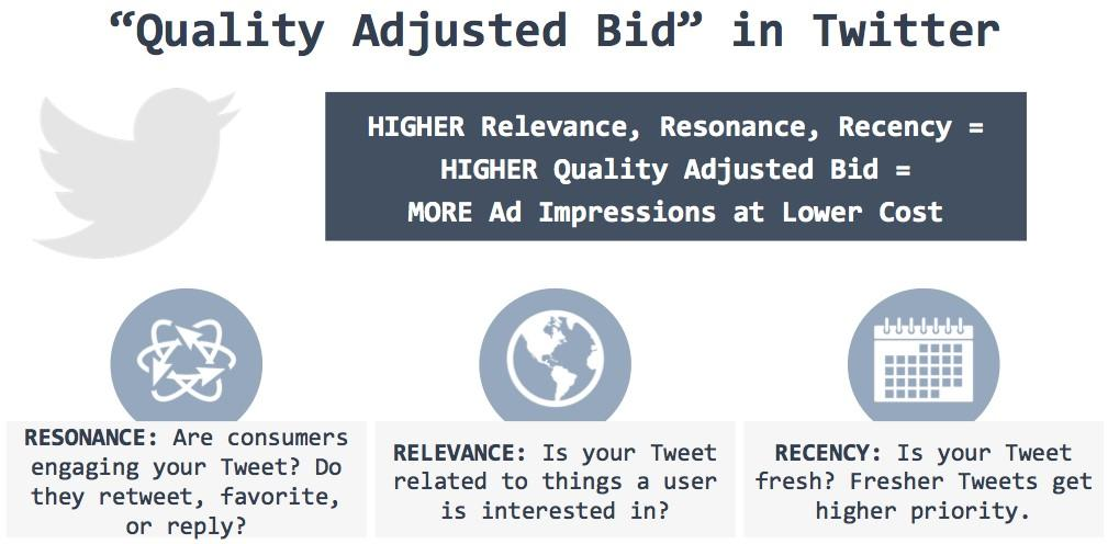 Social media advertising Twitter Quality Adjusted Bid