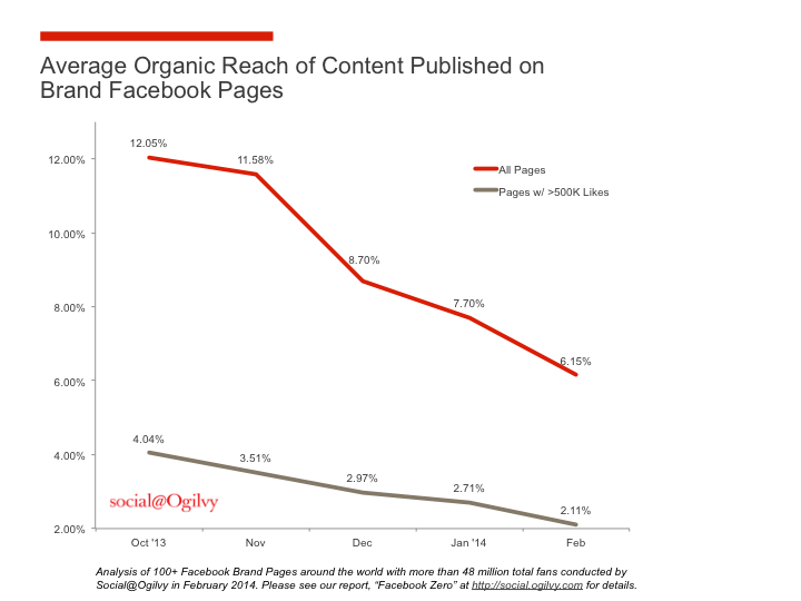 Social media for nonprofits declining organic reach on Facebook social@Ogilvy chart