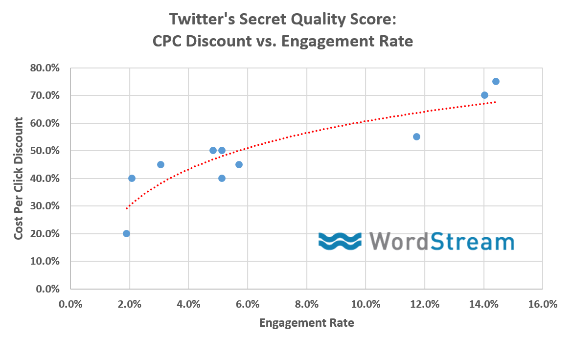 Social media marketing tips Twitter Quality Adjusted Bid discount graph