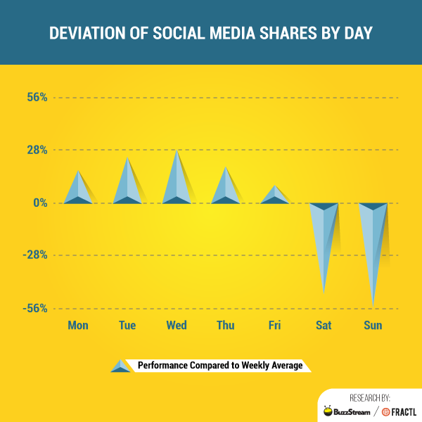 social media strategies by industry