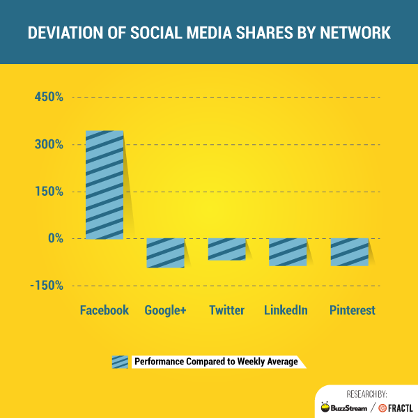 social media strategy data