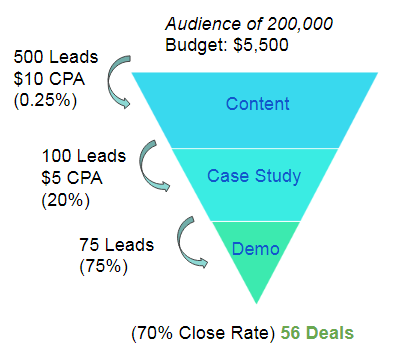 facebook audiences with specific targeting lead to cost effective conversions