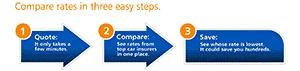Split test Progressive Insurance flow chart