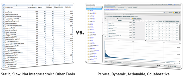 Keyword List vs. Keyword Database