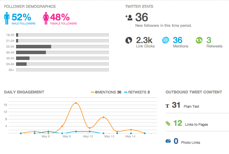 Sprout Social Management Analytics