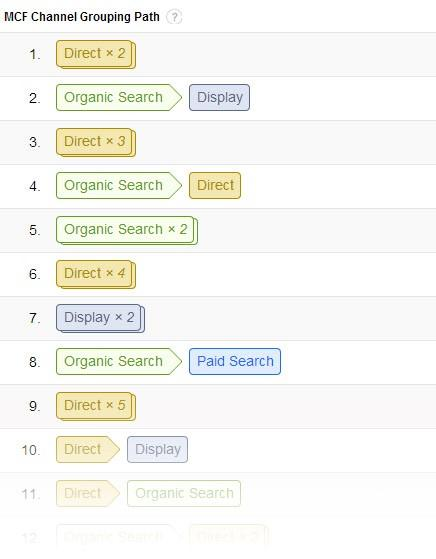 startup marketing google analytics conversion path screenshot