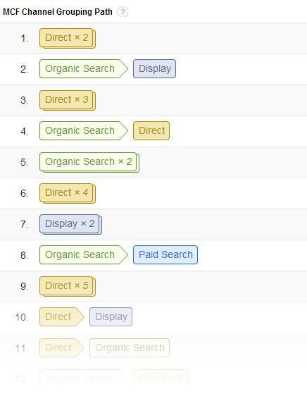 startup marketing google analytics conversion path screenshot
