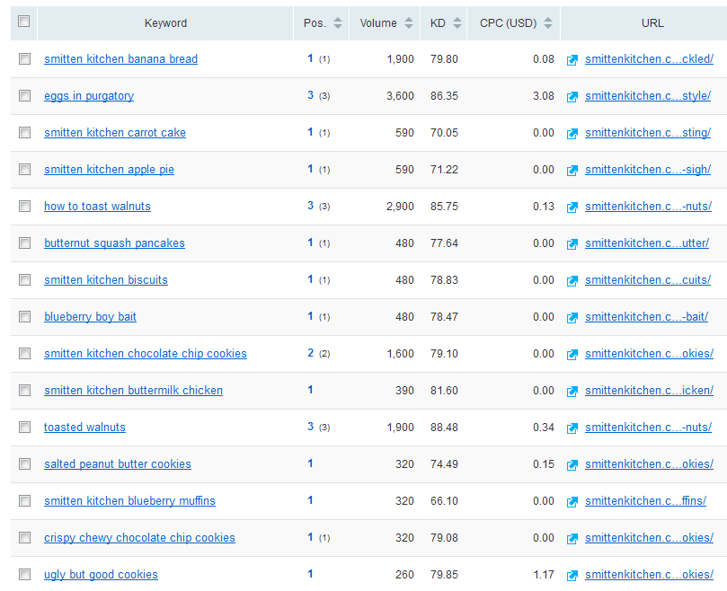feature snippet keyword research