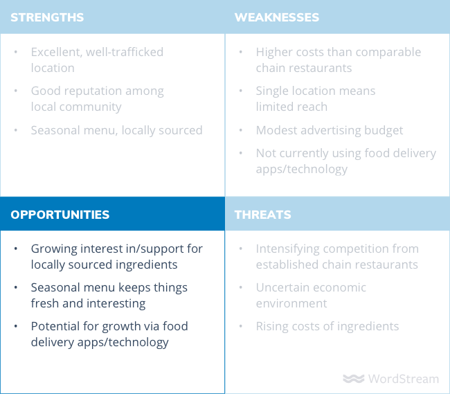 SWOT analysis diagram opportunities