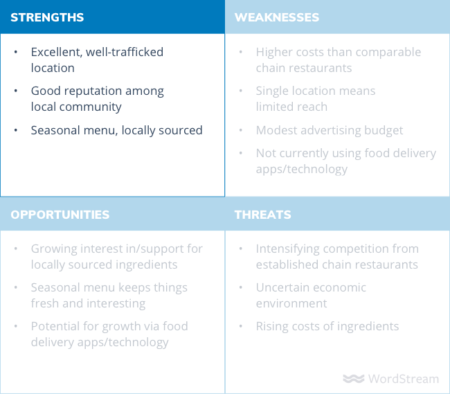 SWOT analysis example strengths
