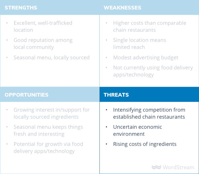 SWOT analysis diagram threats
