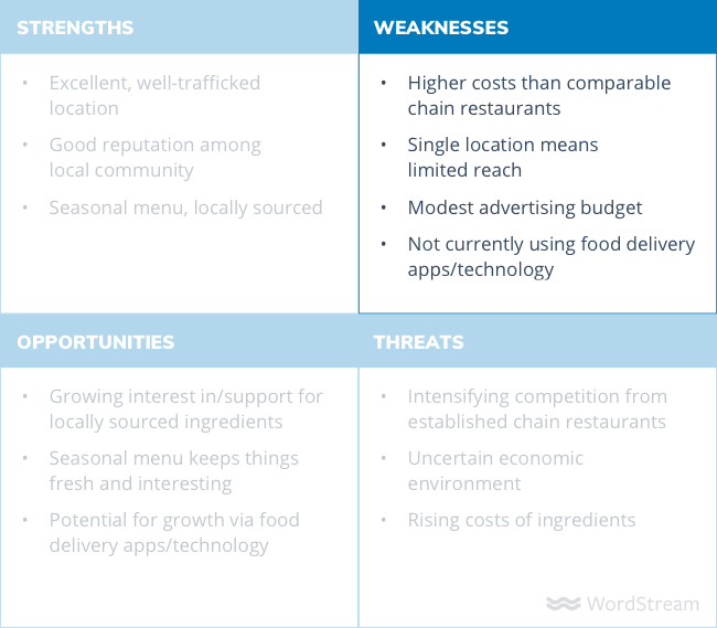 SWOT analysis diagram weaknesses
