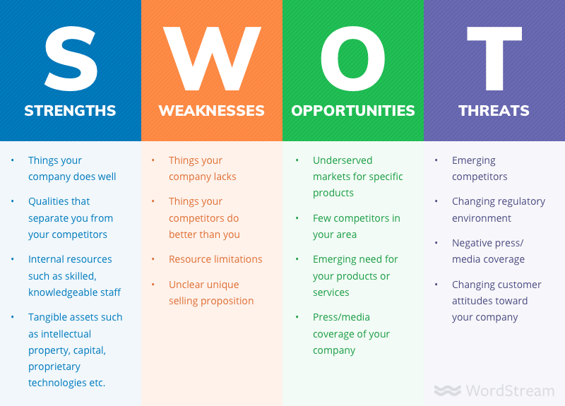 Elegant SWOT Analysis