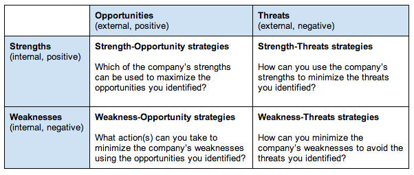 SWOT analysis internal external examples