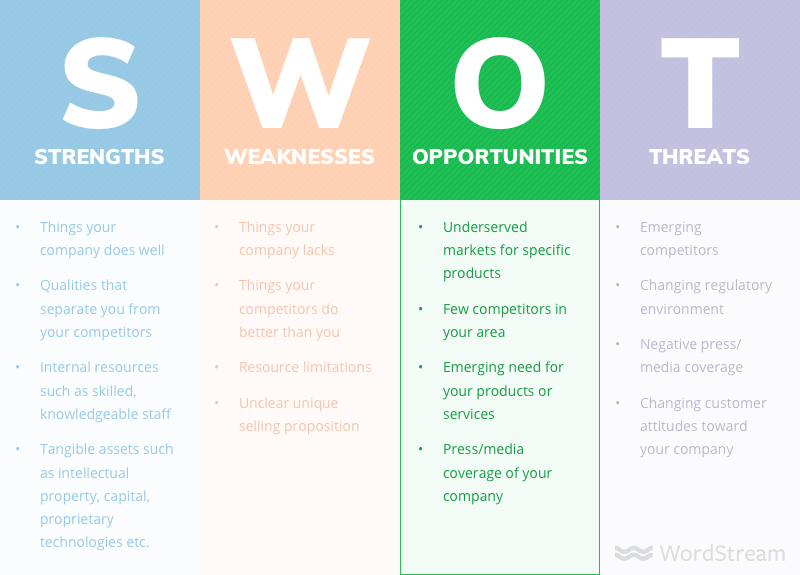SWOT analysis opportunities examples