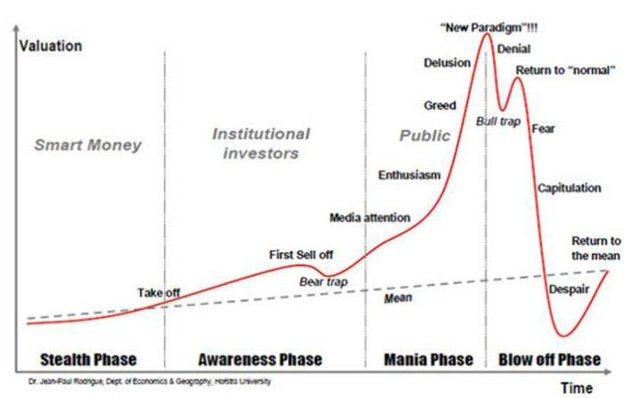 SWOT analysis stages of economic bubbles