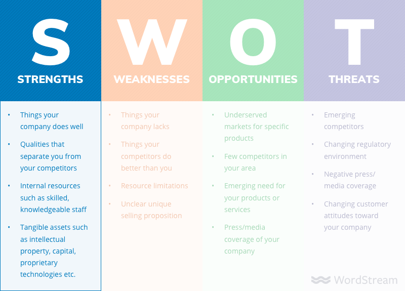 SWOT analysis strengths examples