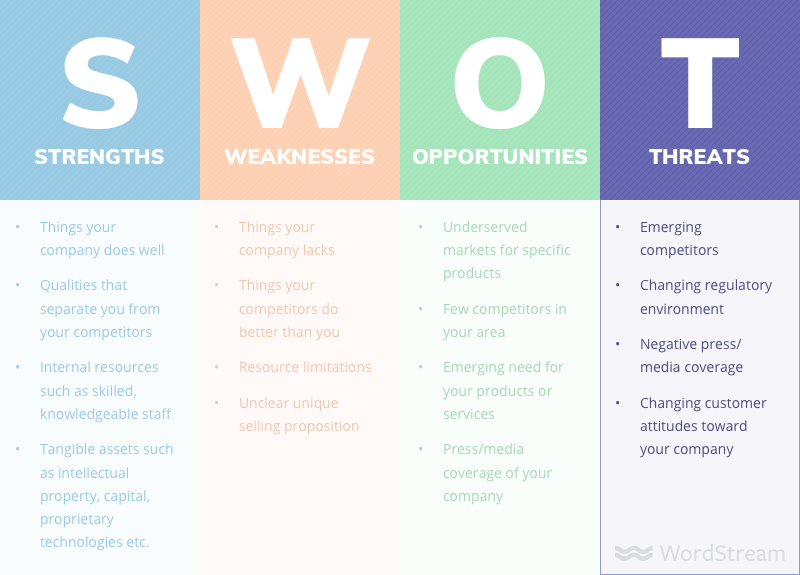 SWOT analysis threats examples