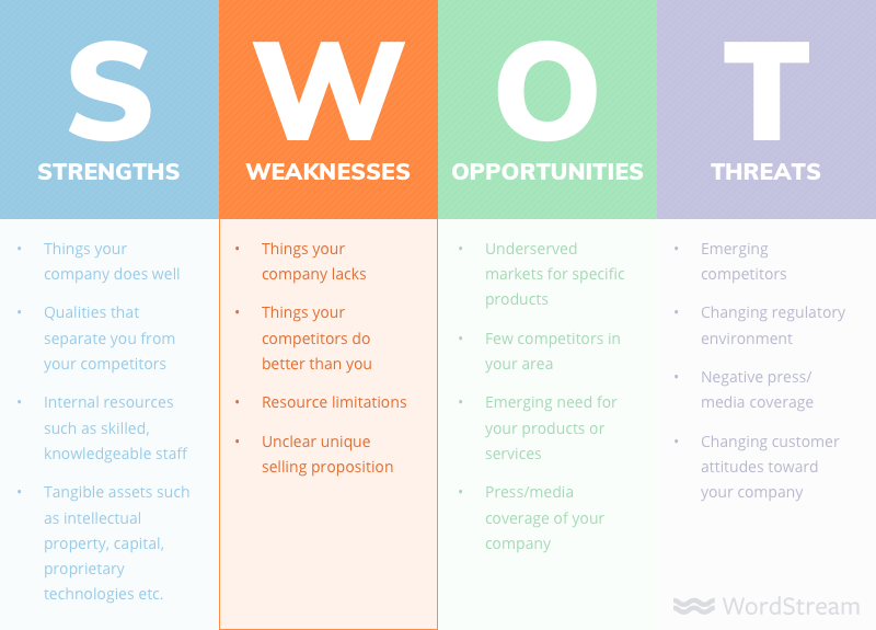 SWOT analysis weaknesses examples