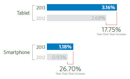 Mobile conversion rate growth