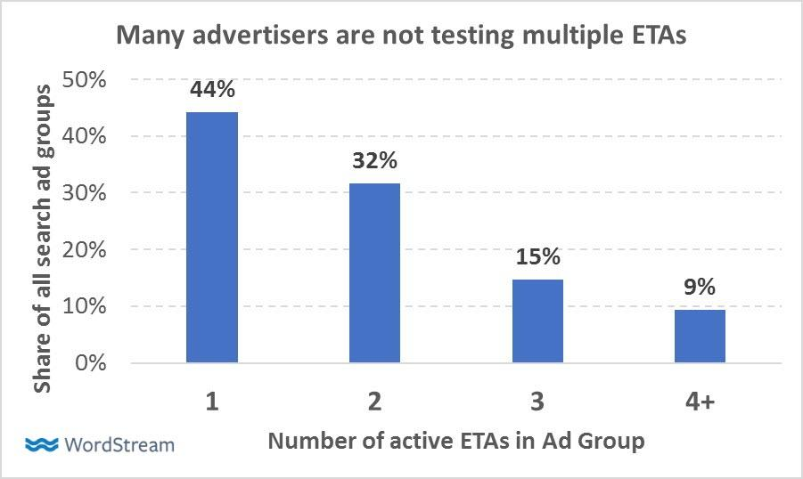 testing expanded text ads best practices