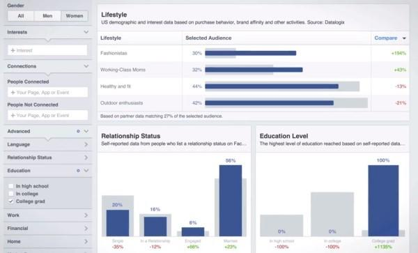 Thought leadership marketing Facebook Audience Insights