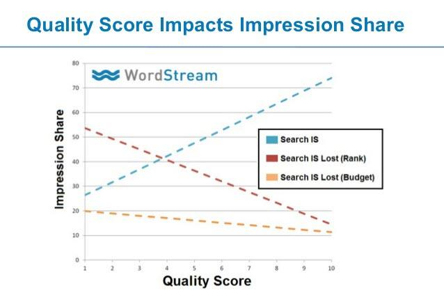 Thought leadership marketing Quality Score graph